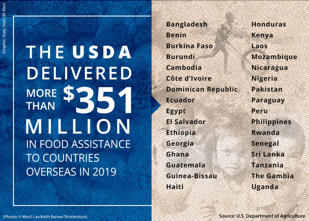 List of countries to which USDA delivered food aid in fiscal year 2019 (Source: USDA. Photos: © MiroS Lav/Keith Barnes/Shutterstock. Graphic: State Dept./M. Rios)