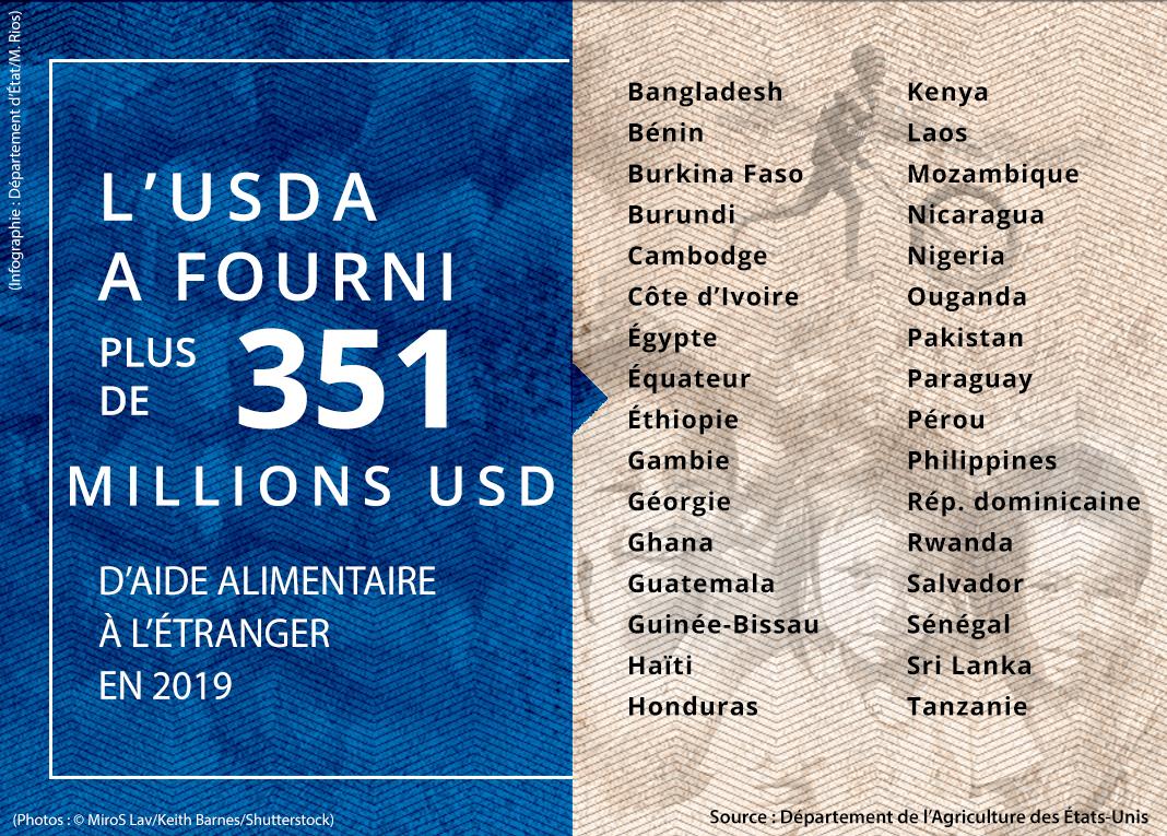 Liste de pays auxquels l'USDA a fourni une aide alimentaire pendant l'exercice 2019 (Source : USDA. Photos : ©MiroS Lav/Keith Barnes/Shutterstock. Infographie : Département d'État/M. Rios)