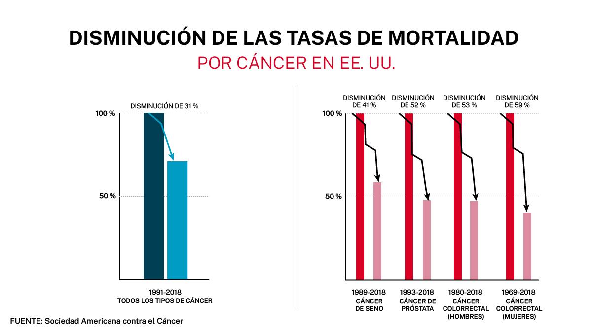 Gráfico que muestra las disminuciones en el total de muertes por cáncer y de muertes por cánceres específicos en EE. UU. Fuente: Sociedad Americana contra el Cáncer (Depto. de Estado/Frank Carter)