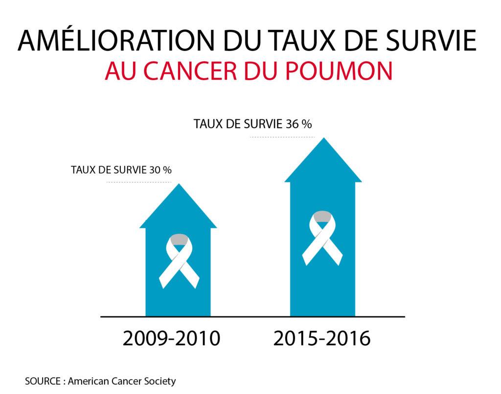 Infographie montrant une augmentation du taux de survie des malades atteint d'un cancer du poumon. Source : American Cancer Society (Département d'État/Frank Carter)