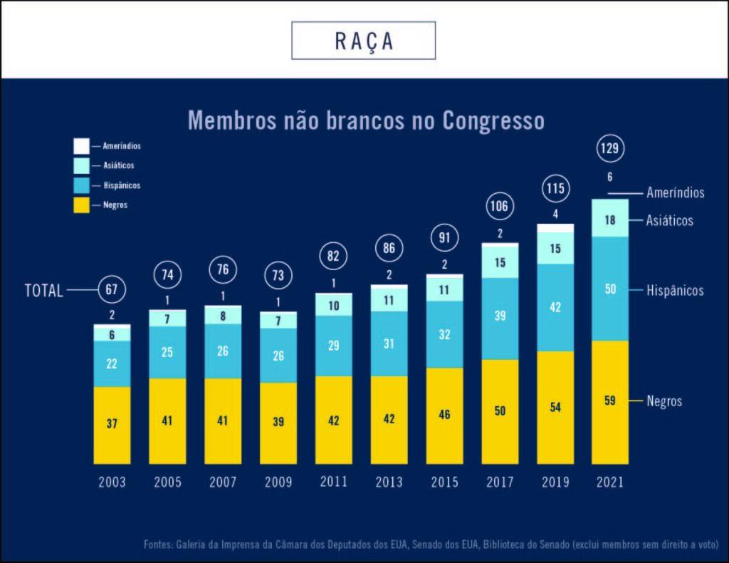 Gráfico mostra o número de membros não brancos no Congresso dos EUA entre 2003 e 2021 (Depto. de Estado/Helen Efrem)