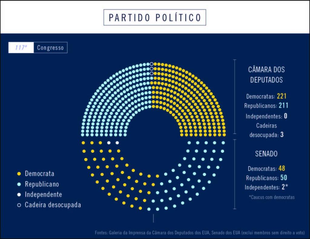 Gráfico mostra o número de membros do Congresso dos EUA, divididos por partido político (Depto. de Estado/Helen Efrem)