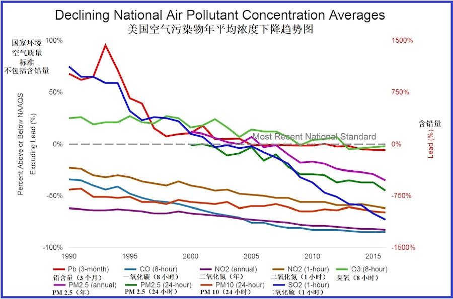 美国1990-2015年空气污染物年平均浓度下降趋势图(笔者据美国环保署资料图制作)