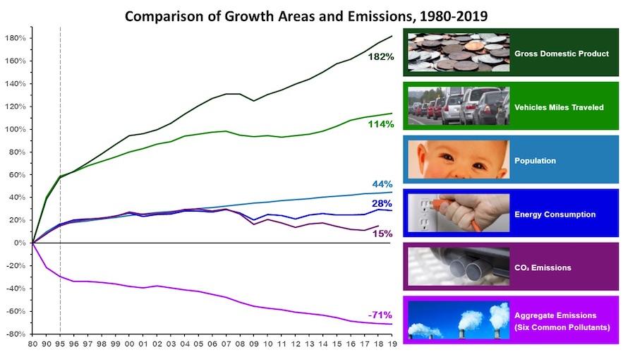 美国清洁空气法实施以来,以1980年为基准的经济增长和其他各个相关指标的变化。从上到下分别为国民经济总产值,汽车行驶里程、人口增长、能源消耗、二氧化碳排放和最下方的六种大气污染物(一氧化碳、铅、地面臭氧、颗粒物、二氧化氮和二氧化硫)的综合指标。图中纵坐标为变化百分比,横坐标为年份,其中1980-1995年不成比例。(美国环保署)