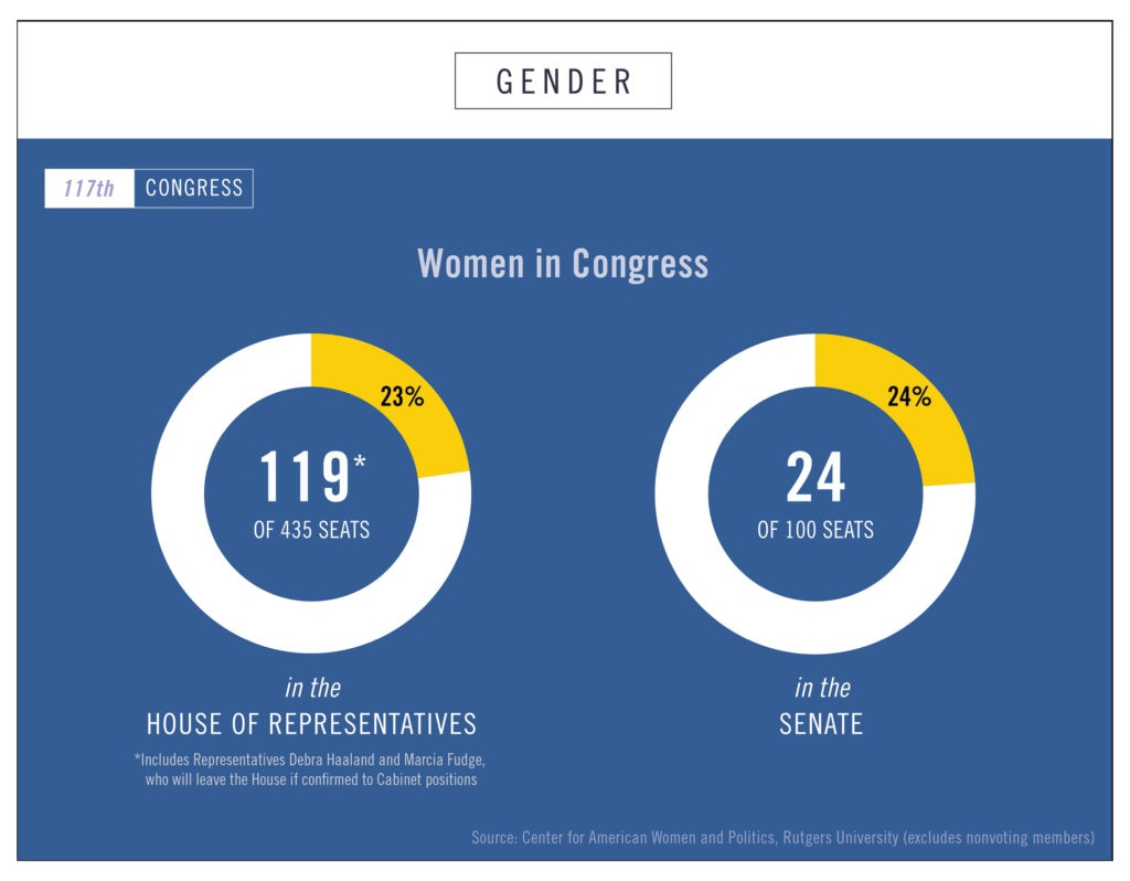 Graphic showing percent of women in U.S. House of Representatives and Senate (State Dept./Helen Efrem)