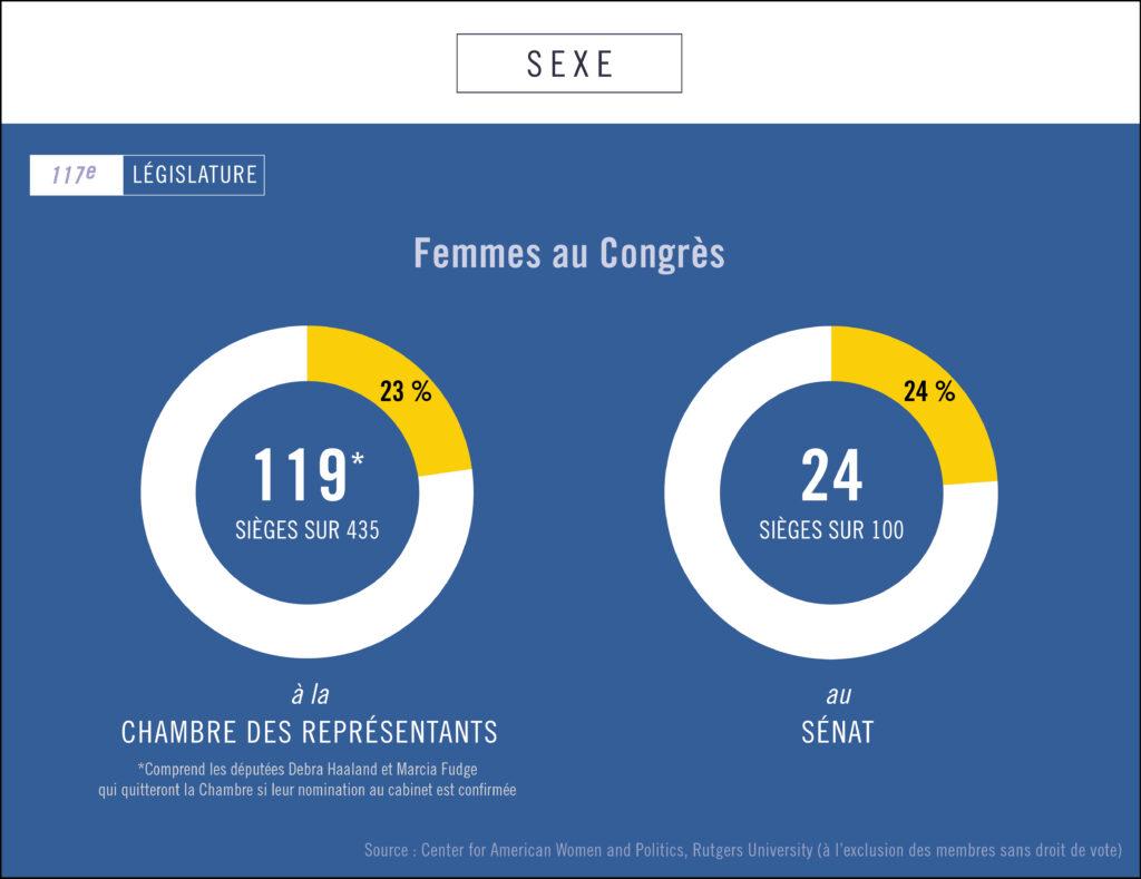 Infographie montrant le pourcentage de femmes à la Chambre des représentants et au Sénat (Département d'État/Helen Efrem)