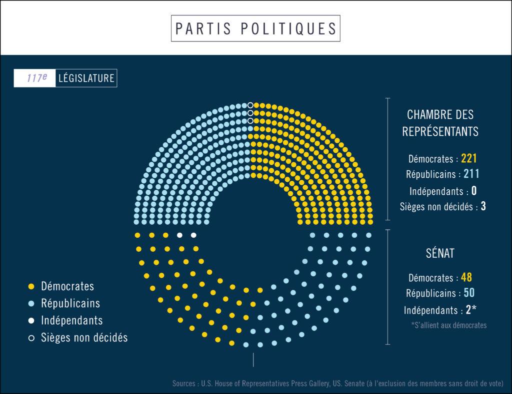 Infographie montrant le nombre de membres du Congrès, répartis par parti politique (Département d'État/Helen Efrem)