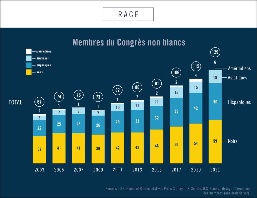 Infographie montrant le nombre de membres non blancs élus au Congrès entre 2003 et 2021 (Département d'État/Helen Efrem)