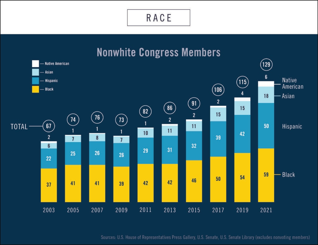 Graphic showing numbers of nonwhite members of U.S. Congress between 2003 and 2021 (State Dept./Helen Efrem)