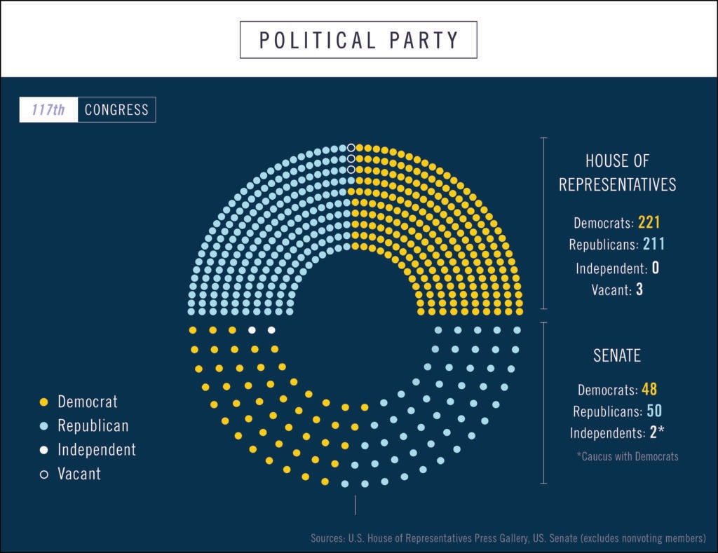 Graphic showing number of members of U.S. Congress broken down by political party (State Dept./Helen Efrem)
