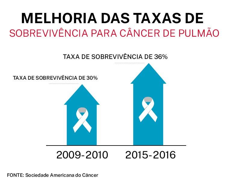 Gráfico mostra diminuições no total de mortes por câncer nos EUA e mortes por cânceres específicos. Fonte: Sociedade Americana do Câncer (Depto. de Estado/Frank Carter)