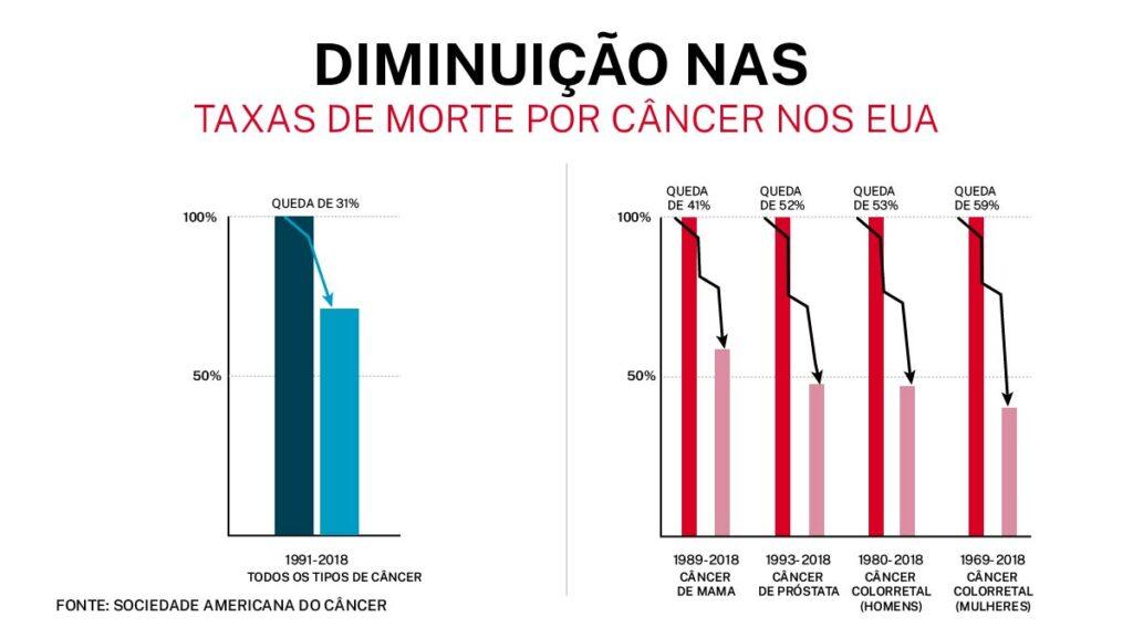 Gráfico mostra aumento na taxa de sobrevivência de câncer de pulmão. Fonte: Sociedade Americana do Câncer (Depto. de Estado/Frank Carter)