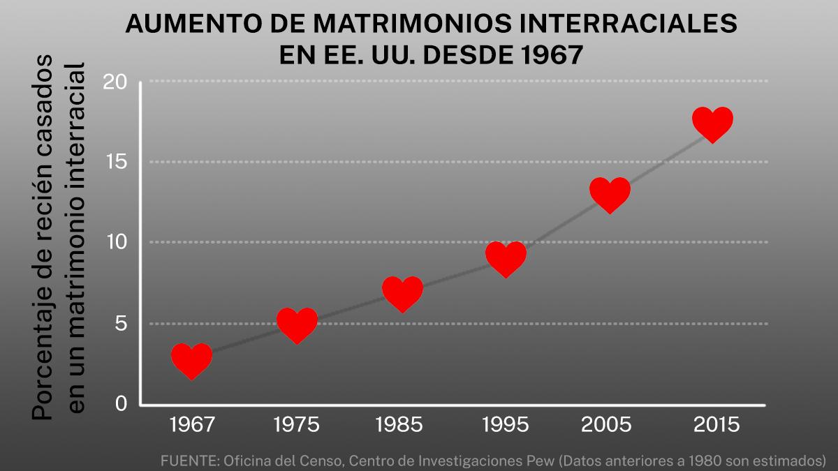 Cuadro con corazones rojos en un gráfico que muestra el aumento de los matrimonios interraciales en EE. UU. (Departamento de Estado/D. Thompson   Fuente: Oficina del Censo, Centro de Investigaciones Pew)