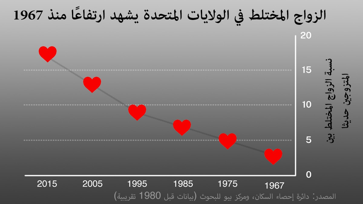 Chart with red hearts plotted on graph showing rise in intermarriage in U.S. (State Dept./D. Thompson | Source: Census Bureau, Pew Research Center)