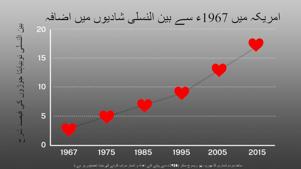 گراف پر سرخ رنگ کے دکھائے جانے والے دلوں والے چارٹ میں امریکہ میں بین النسلی شادیوں میں اضافہ دکھایا گیا ہے۔ (State Dept./D. Thompson | Source: Census Bureau, Pew Research Center)