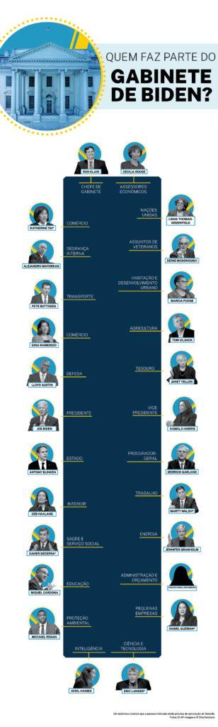 Tabela de assentos para membros do Gabinete de Biden (Depto. de Estado/Helen Efrem. Fotos: © AP Images e Shutterstock)