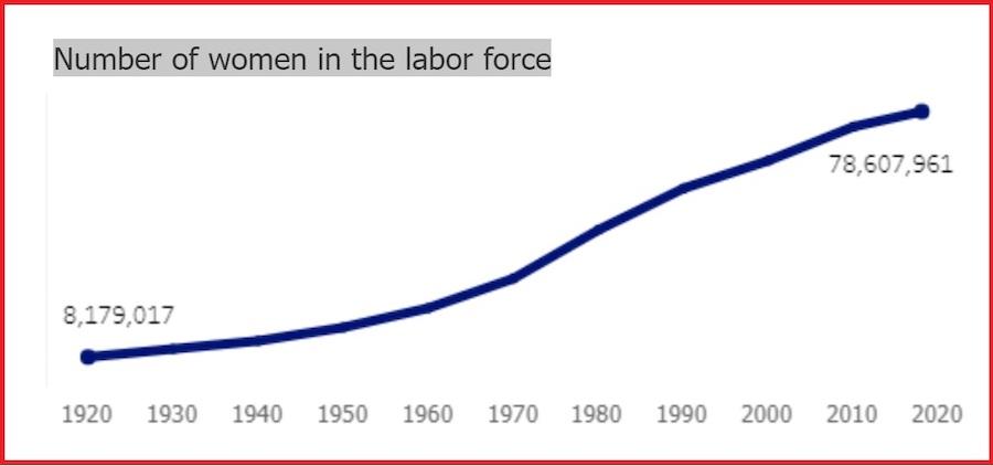 美国工作妇女从1920年到2020年的一百年间增加了将近10倍,同期美国人口只增加了3倍多一点。(图片取自劳工部妇女局网页)