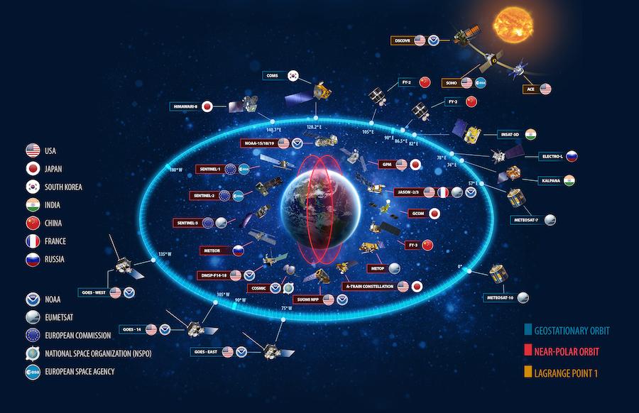世界各国气象卫星示意图。其中包括了位于地球静止轨道和极地轨道上的卫星,以及位于地月拉格朗日点上的卫星。(美国国家海洋与大气管理局)