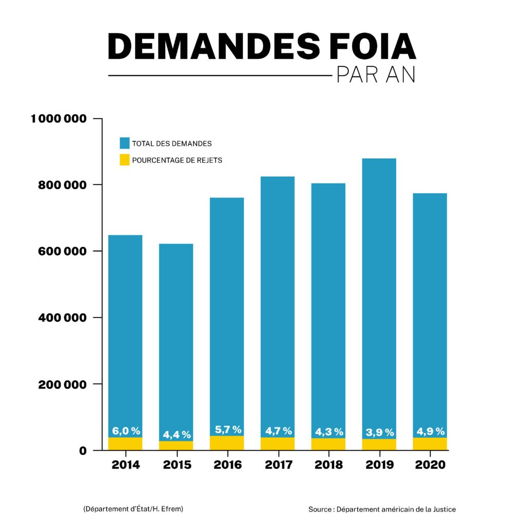 Graphique à barres montrant les demandes au titre du FOIA, et le pourcentage de demandes rejetées, de 2014 à 2020 (Département d'État/H. Efrem)