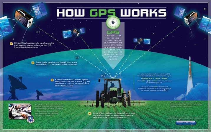 GPS全球定位系统工作示意图(联邦政府运输部)