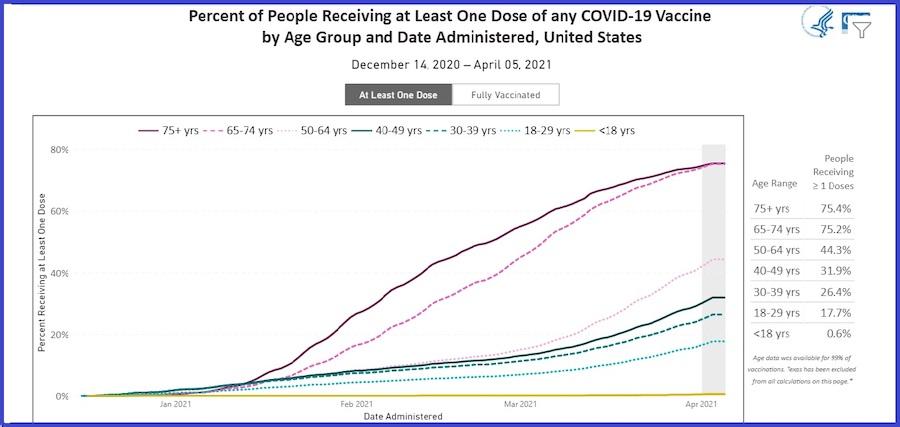 美国新冠疫苗接种趋势曲线。横坐标为时间(2020年12月14日至2021年4月5日,纵坐标为百分比,从上到下7条曲线代表从大于75岁直到小于18岁各个年龄段的至少一剂疫苗的接种比率。(美国疾控中心)
