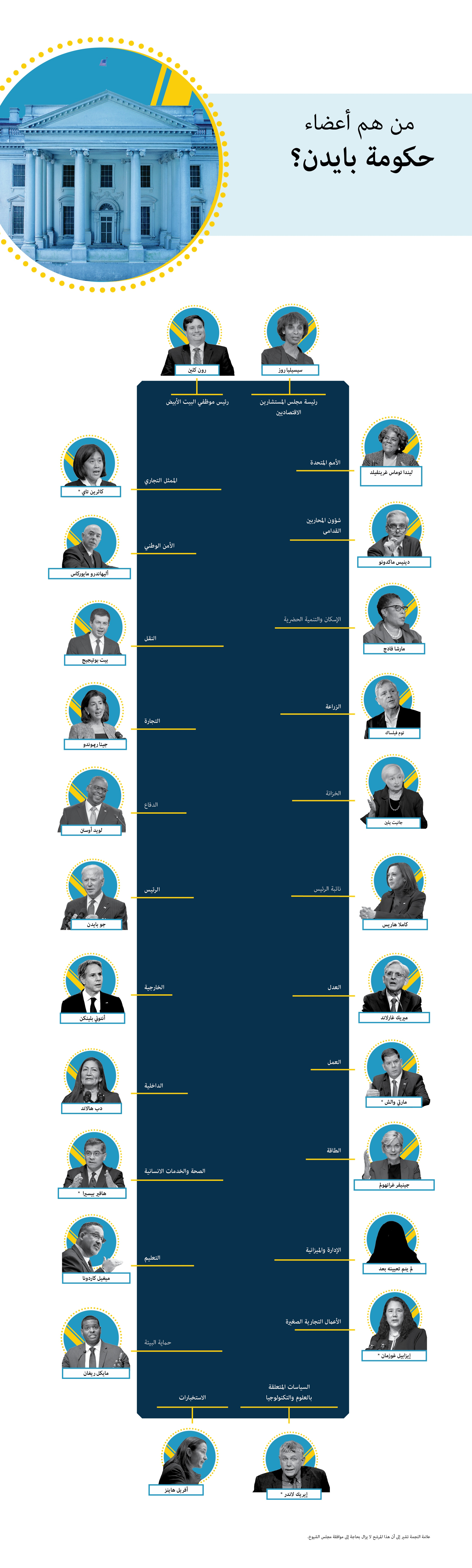 Seating chart for Biden Cabinet members (State Dept./H. Efrem. Photos: © AP Images and Shutterstock)