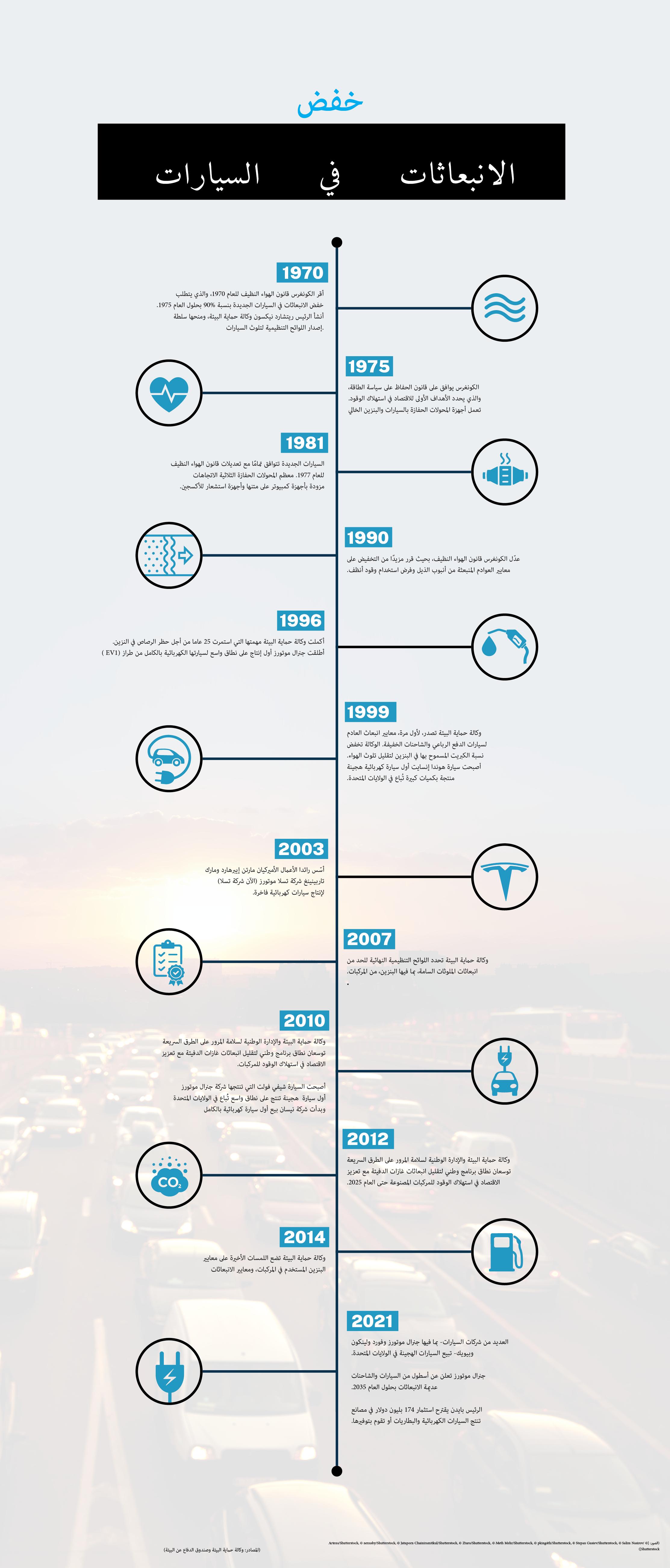 جدول زمني للخطوات المتخذة لخفض انبعاثات المركبات يعود تاريخه من العام 1970 إلى العام 2021. المصادر: وكالة حماية البيئة وصندوق الدفاع عن البيئة. (State Dept./Helen Efrem. Photo and images © Shutterstock)