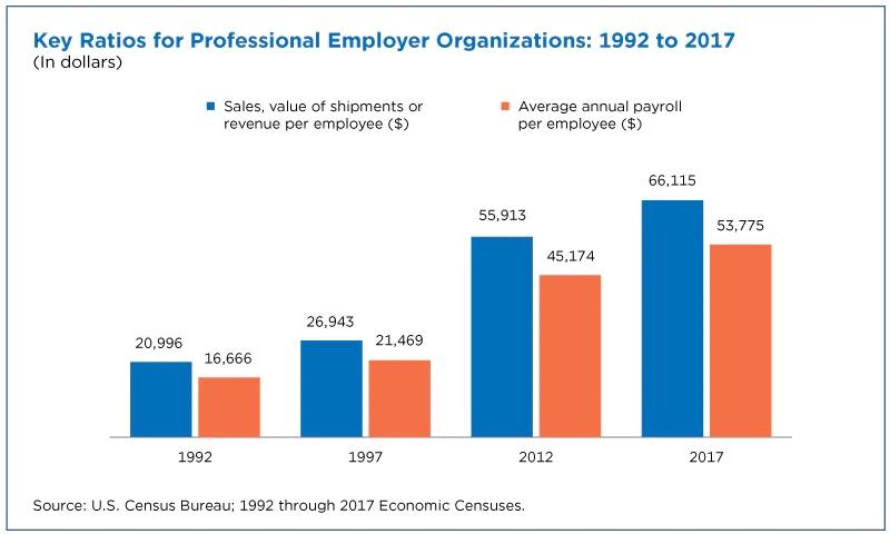 """1992、1997、2012和2017年美国""""合同工""""每人的收入(橙色)和为雇主带来的营业额(蓝色)(人口普查局,下同)"""