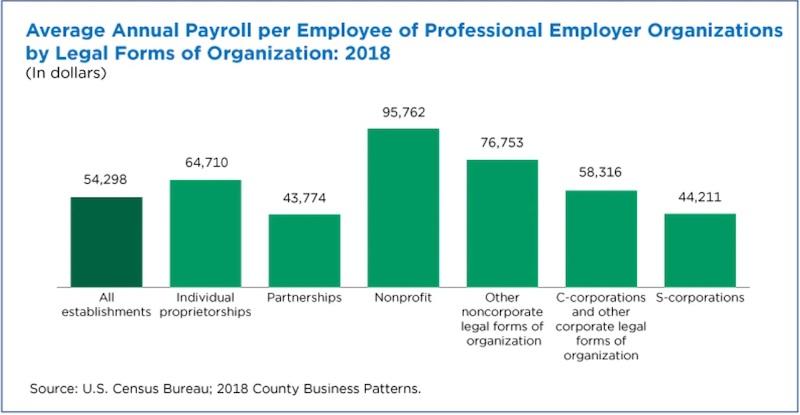 2018年美国PEO不同类型的员工工资。非营利组织最高,每人95,762美元;合伙人类型最低,只有43,774美元。平均为54,298美元。
