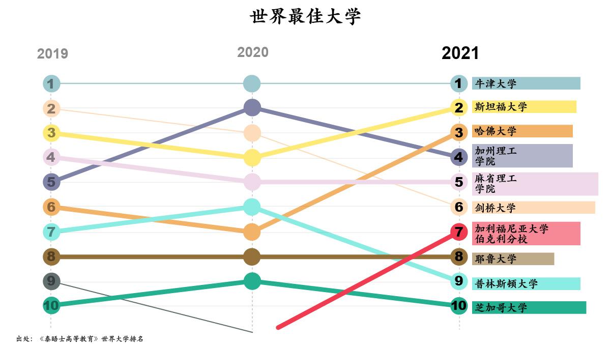 世界最佳大学榜单(出处:《泰晤士高等教育》世界大学排名;图表:美国国务院/ S. Gemeny Wilkinson)