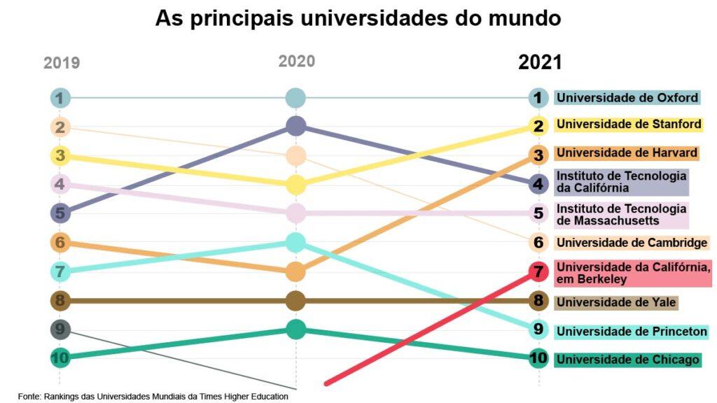 Gráfico lista as dez melhores universidades do mundo (Fonte: Rankings das Universidades Mundiais 2021 da <i>Times Higher Education</i> | Gráfico: Depto. de Estado/S. Gemeny Wilkinson)