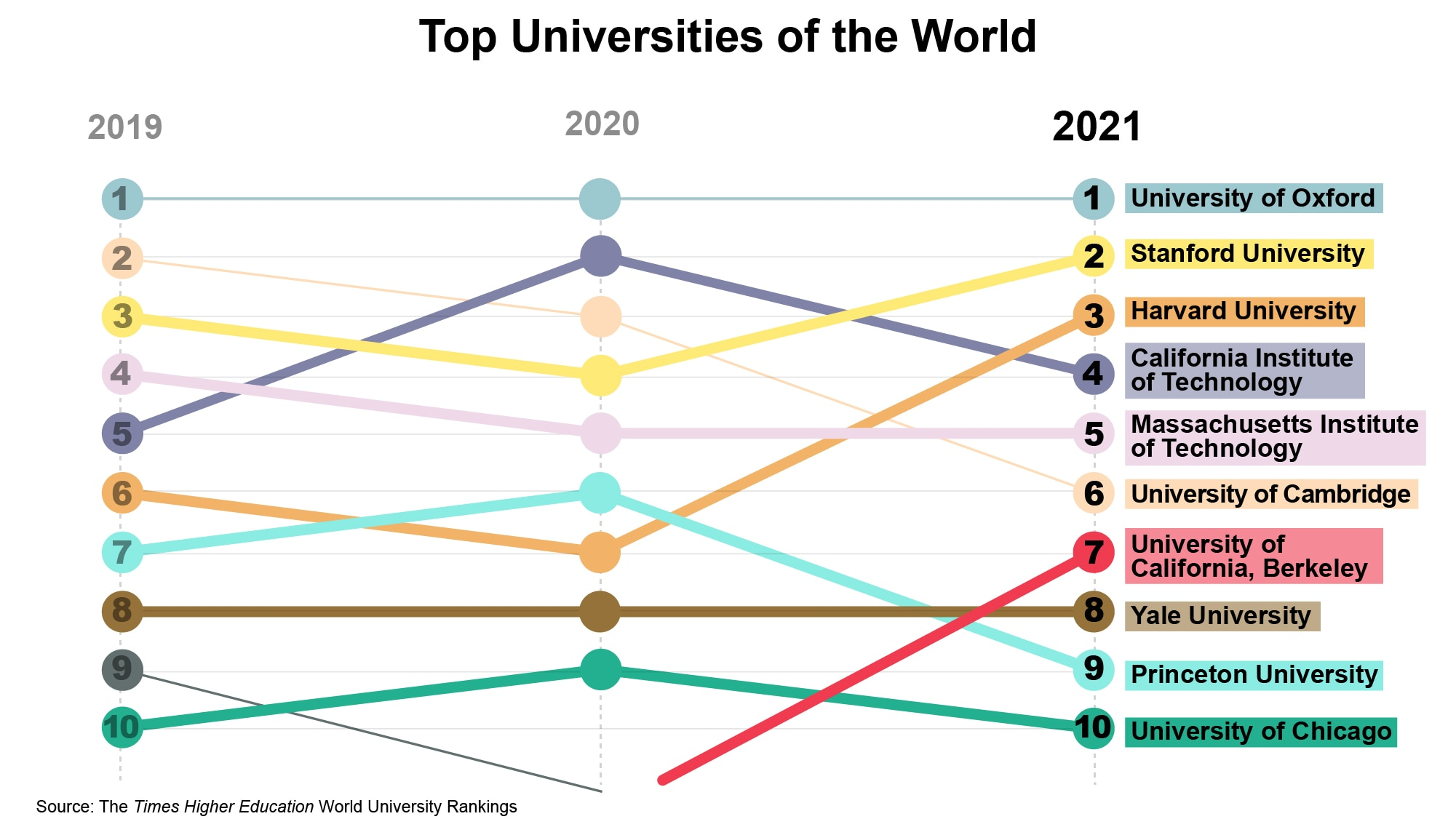 Chart listing top 10 universities of the world (Source: The Times Higher Education World University Rankings 2021 | Graphic: State Dept./S. Gemeny Wilkinson)