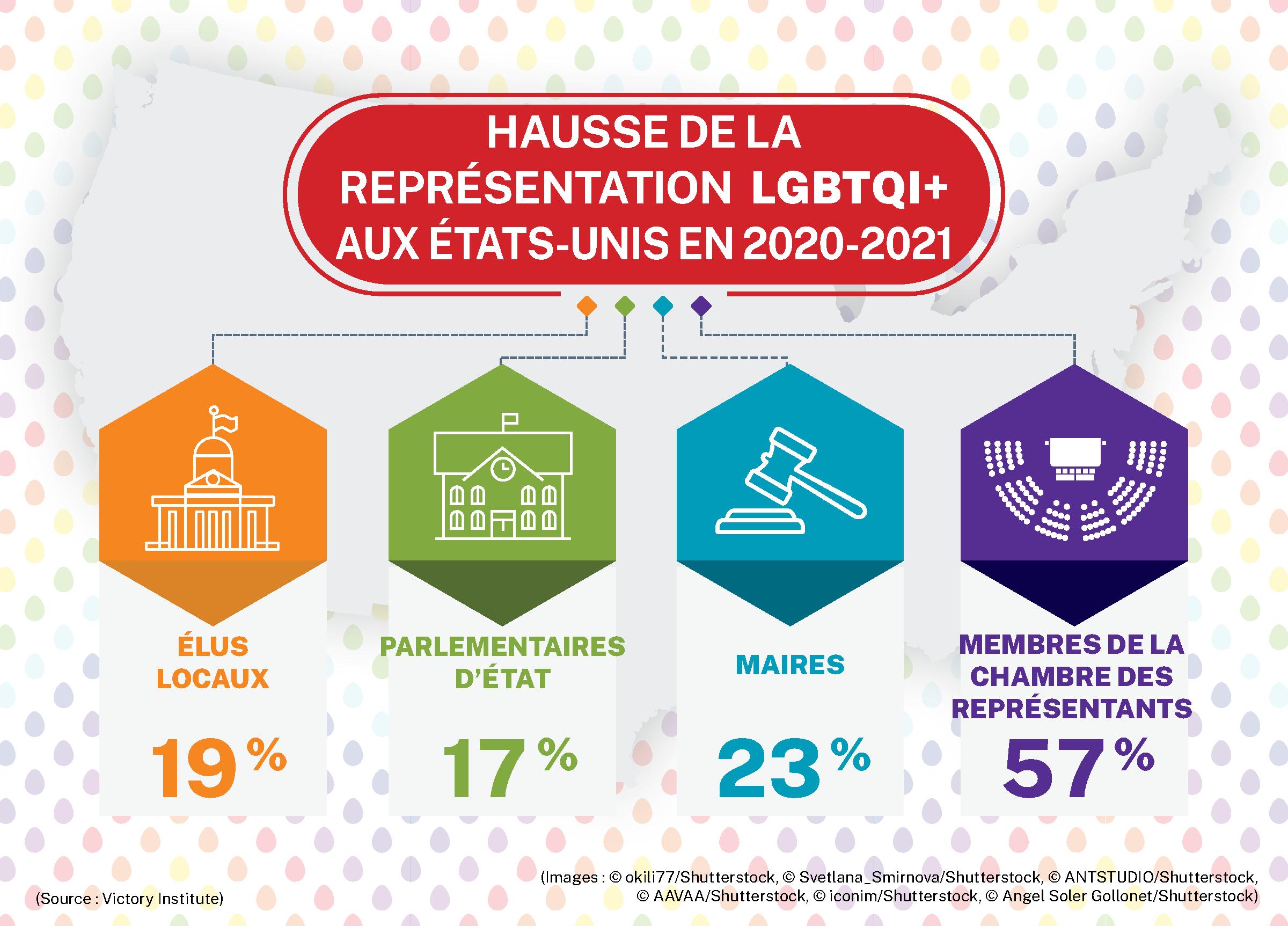Infographie illustrant l'augmentation de la représentation des élus LGBTQI+ de 2020 à 2021 (Département d'État/H. Efrem)