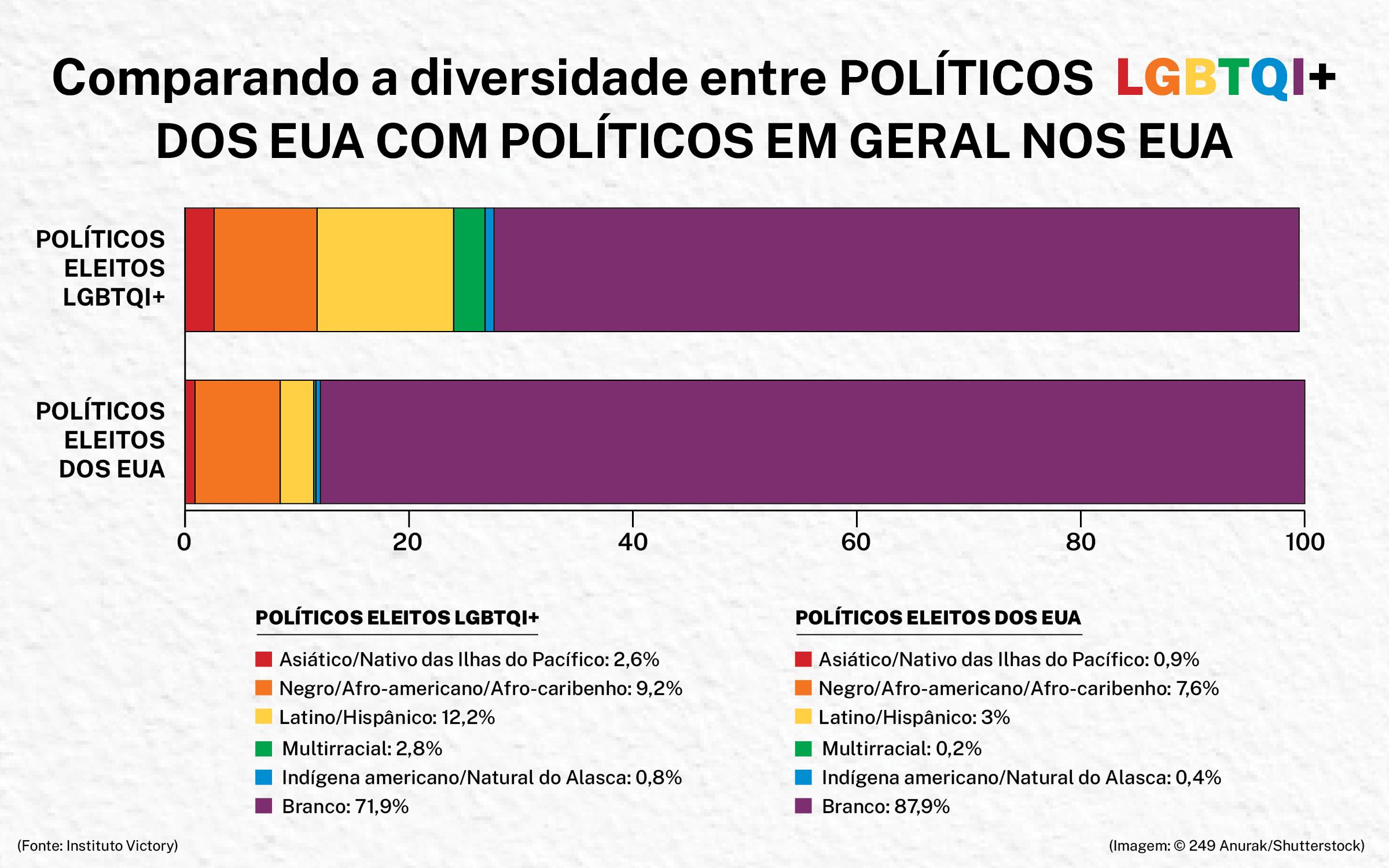 Infográfico compara a diversidade entre políticos LGBTQI+ eleitos e políticos eleitos em geral (Depto. de Estado/H. Efrem)