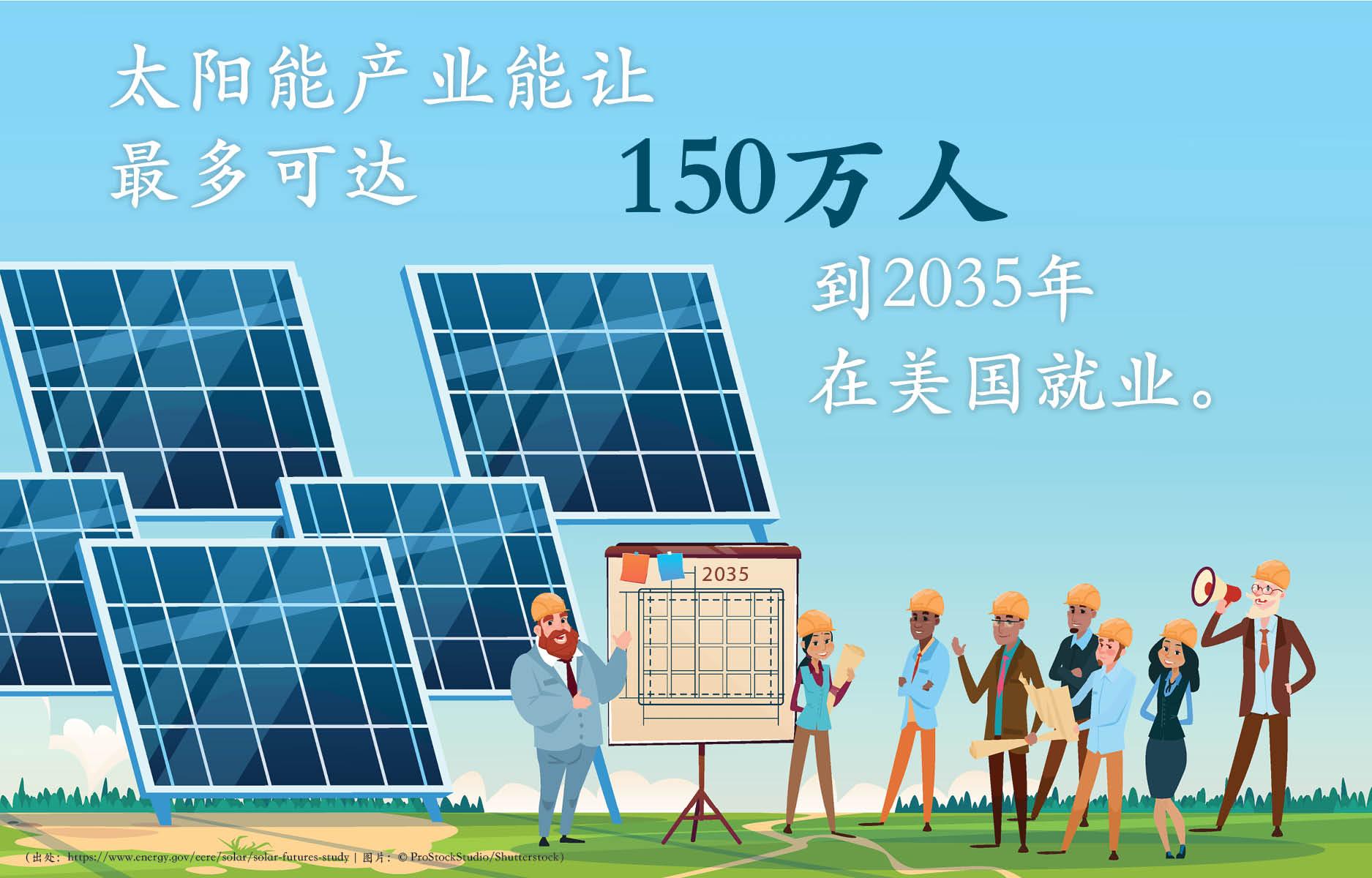 头戴安全帽的人站在太阳能板旁边以及2035年年历(出处:https://www.energy.gov/eere/solar/solar-futures-study   图片:© ProStockStudio/Shutterstock)