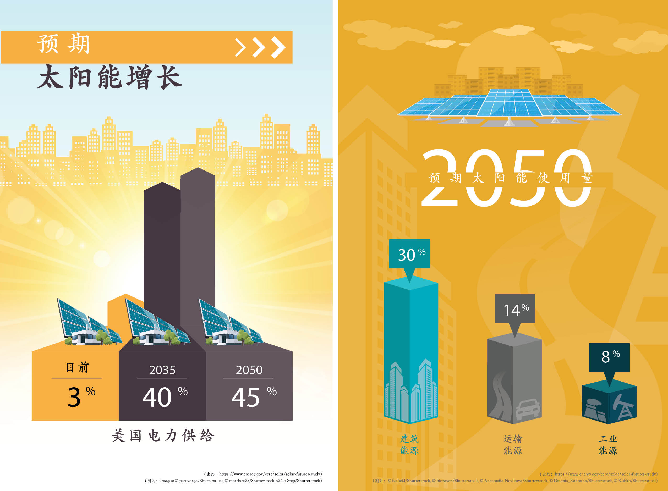 左图为预期太阳能在美国电力供给中的占比的增长;右图为预期太阳能在2050年建筑、运输和工业中的使用量(图片:Shutterstock)