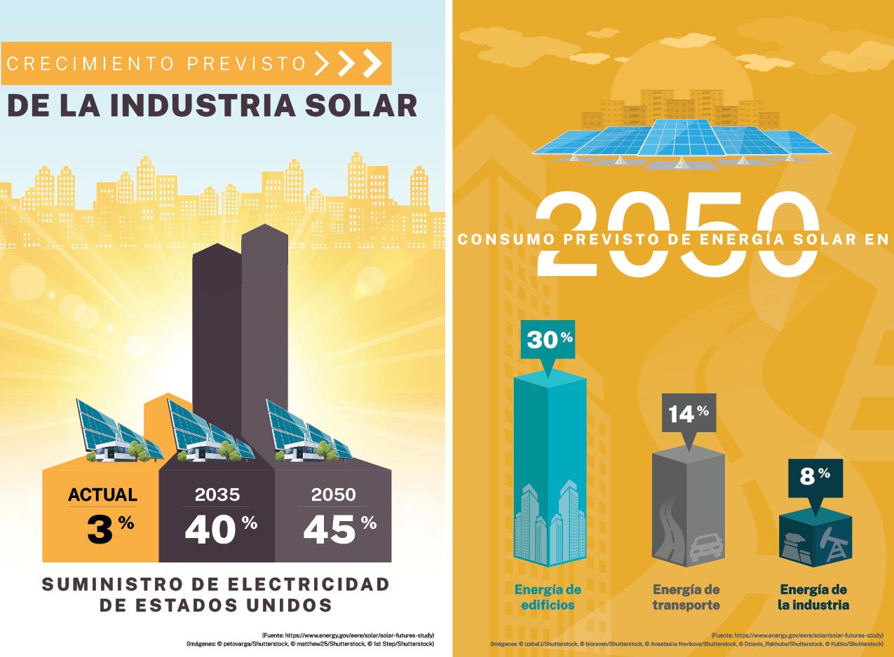 Gráfica que muestra la proyección del aumento del uso de la energía solar para generar electricidad, otra gráfica muestra proyección de porcentajes de energía solar que se utilizará en edificios, transporte e industria en general para 2050 (Imágenes: Shutterstock)