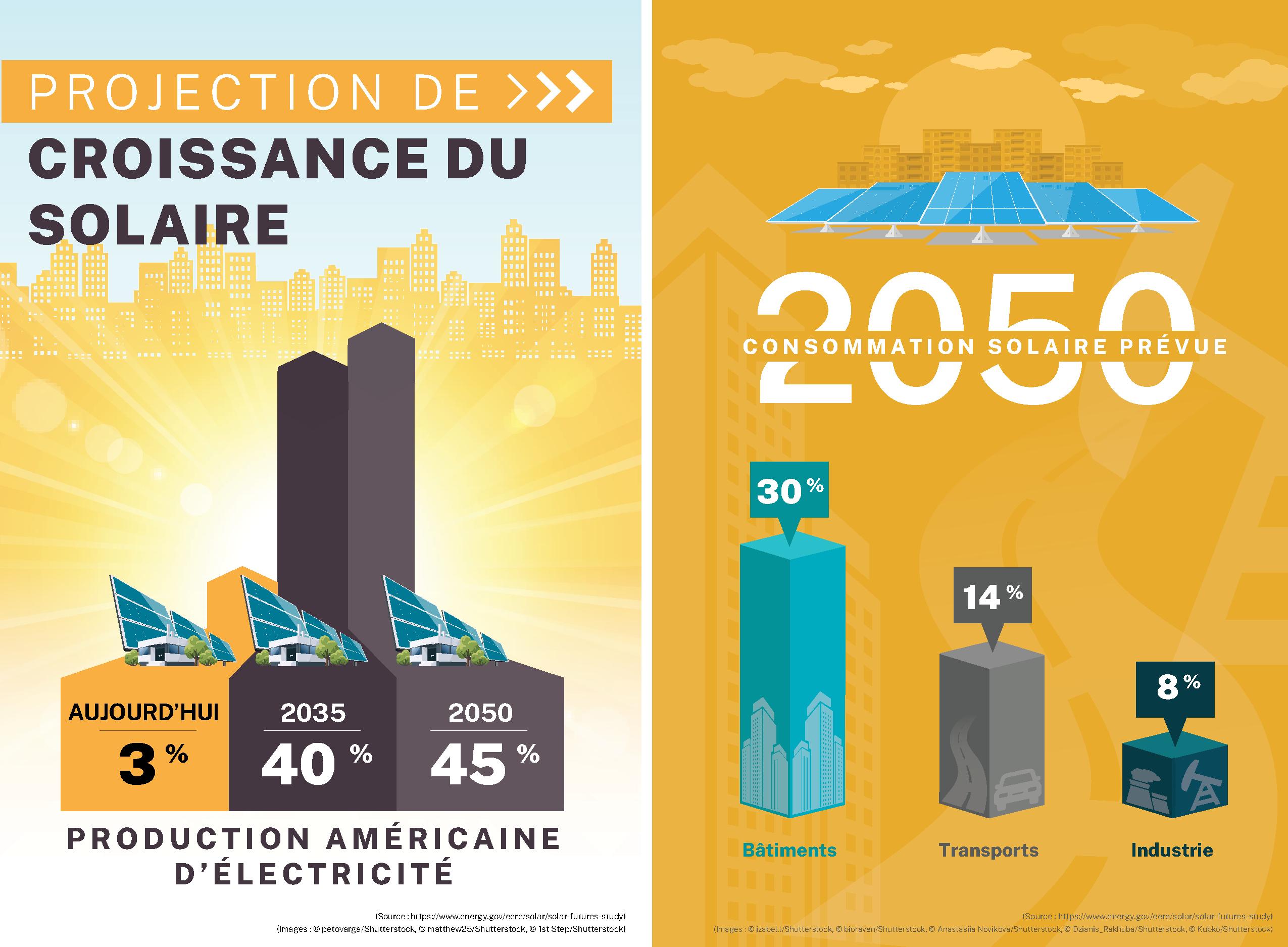 Infographie représentant la hausse prévue de l'utilisation de l'énergie solaire comme source d'électricité, et la part prévue, en pourcentage, d'énergie solaire consommée par les bâtiments, les transports et l'industrie en 2050 (Images : Shutterstock)